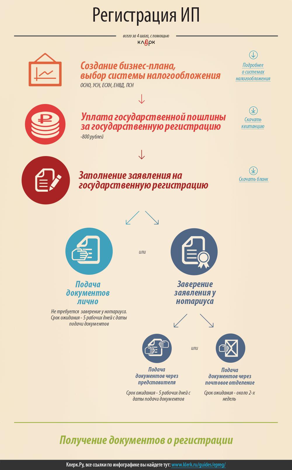 Пошаговая инструкция для и.п