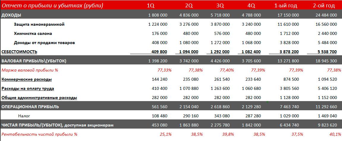 Отчет о прибыли и убытках