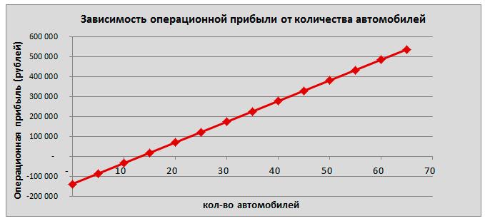 Зависимость операционной прибыли от количества обрабатываемых автомобилей